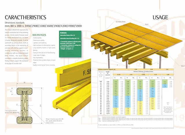 H20 Timber Beams And Plywood | Farina Formworks